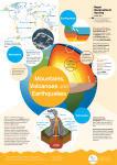Mountains, Volcanoes and Earthquakes