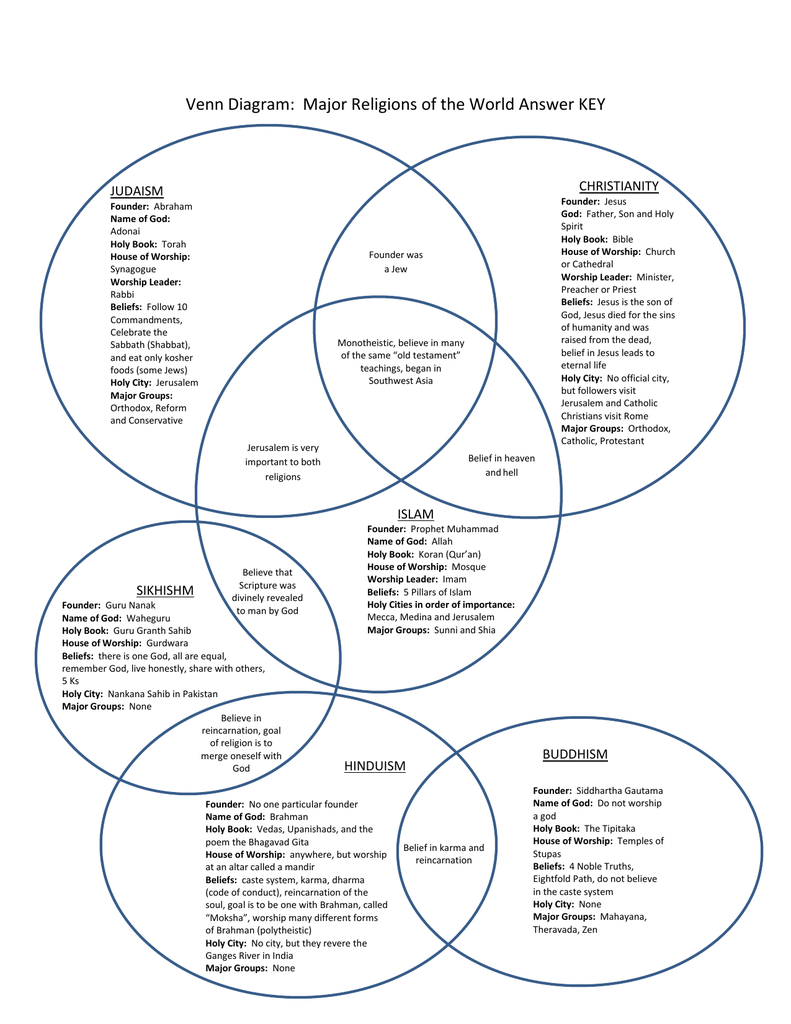 Venn diagram major religions of the world answer key pooptronica