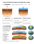 3 Types Of Plate Boundaries And What They Create
