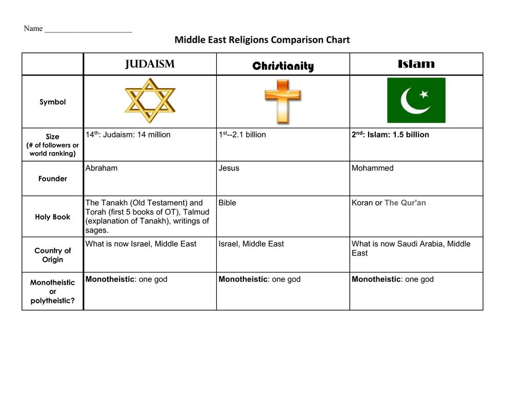Modern Religions Comparison Chart - Five major religions chart