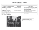 Theoretical Perspectives in Psychology