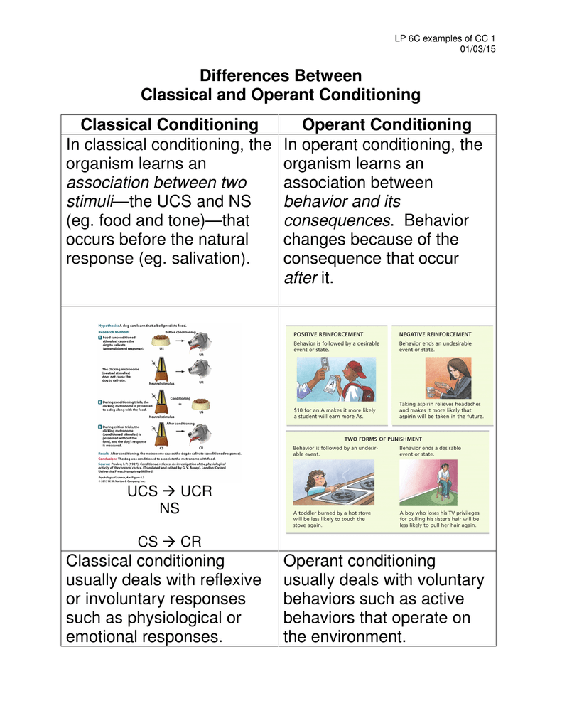 Differences Between Classical and Operant Conditioning Classical