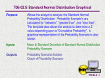 Standard Normal Distribution