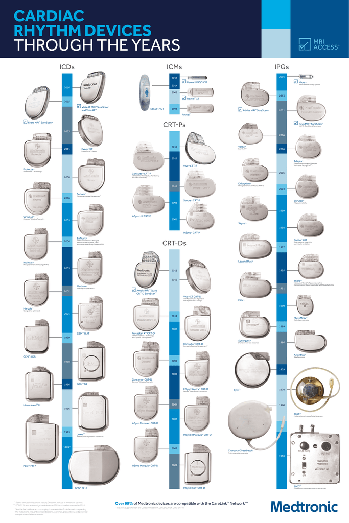 pdf Medtronic Cardiac Device poster ()