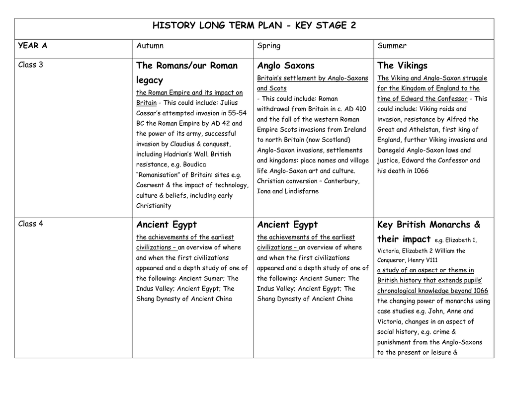HISTORY LONG TERM PLAN - KEY STAGE 2 The Romans/our