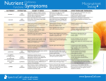 Nutrient Symptoms