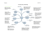 Learning Theory Mind Map