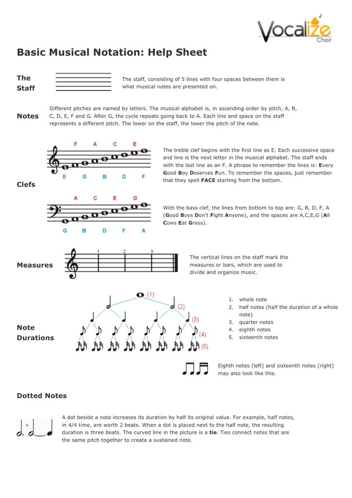 Basic Musical Notation: Help Sheet