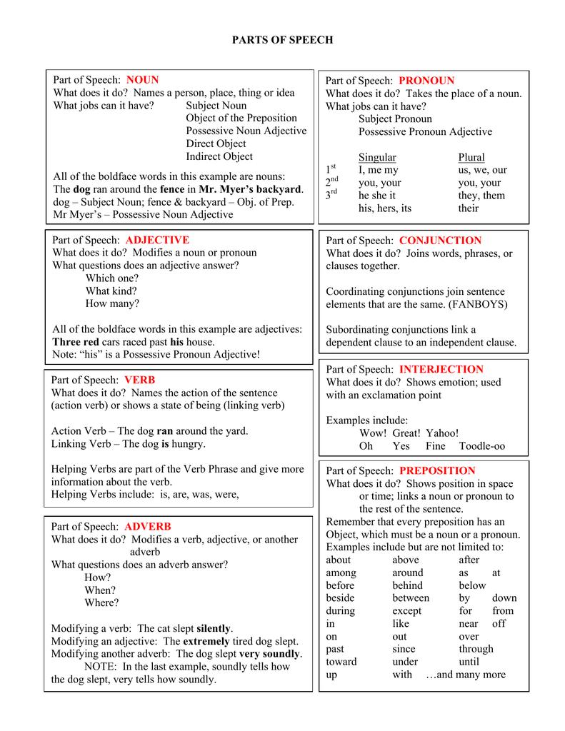 Parts of Speech and Sentence Elements Sheet