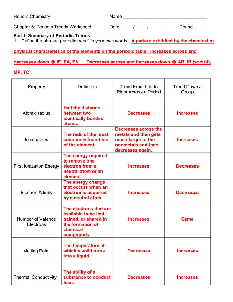 AP CHEMISTRY Periodic Trends Worksheet