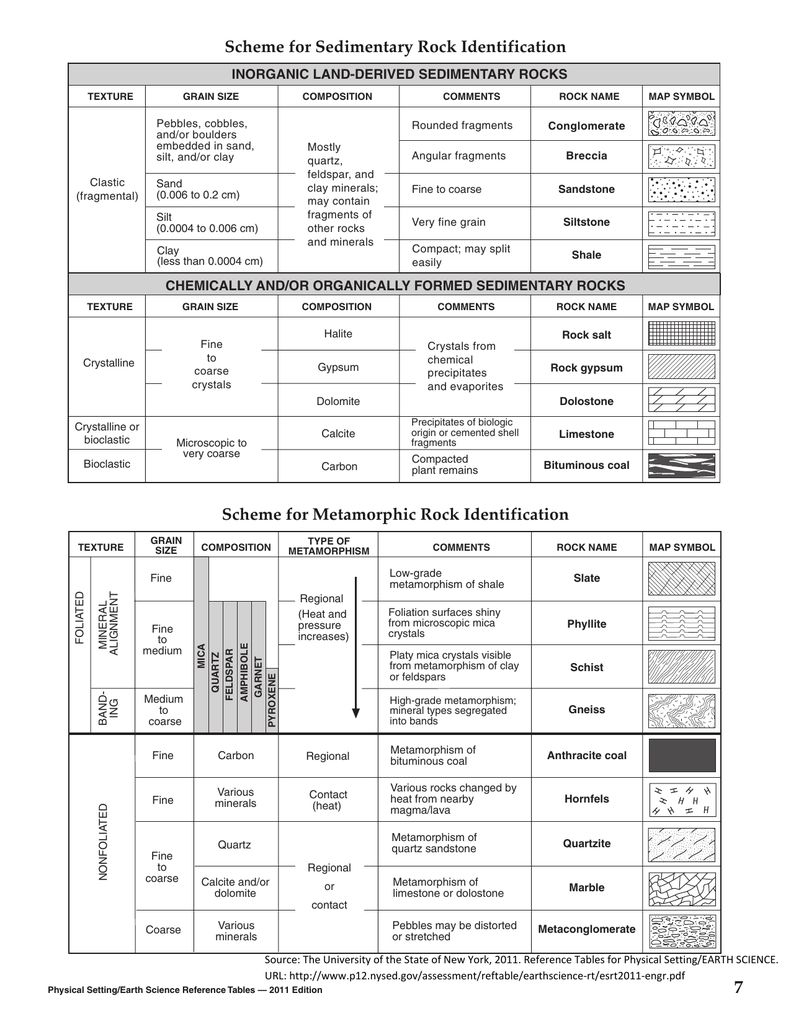 Scheme for Metamorphic Rock Identification Scheme for