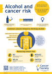 Reducing cancer risk Common cancers linked to drinking alcohol