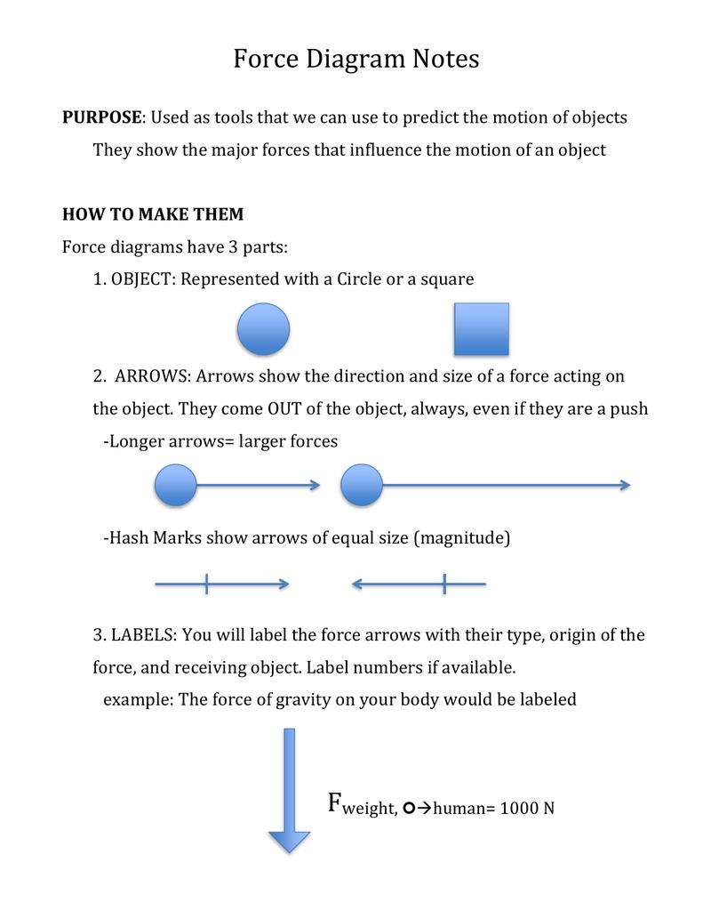 Force diagram notes 0049397361 0a3b27e3bda892fb1bd04918bf07aa8fg ccuart Choice Image