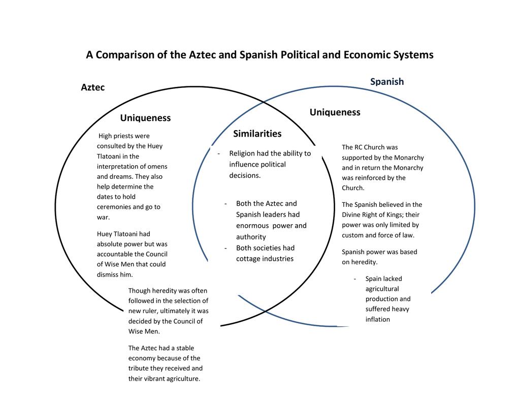 Aztec And Inca Similarities  Similarities Between The Aztec And Inca  2019