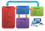 Input Process Output Storage