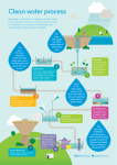 Clean water process