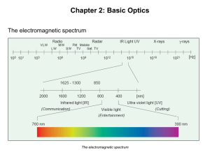 Chapter 2: Basic Optics