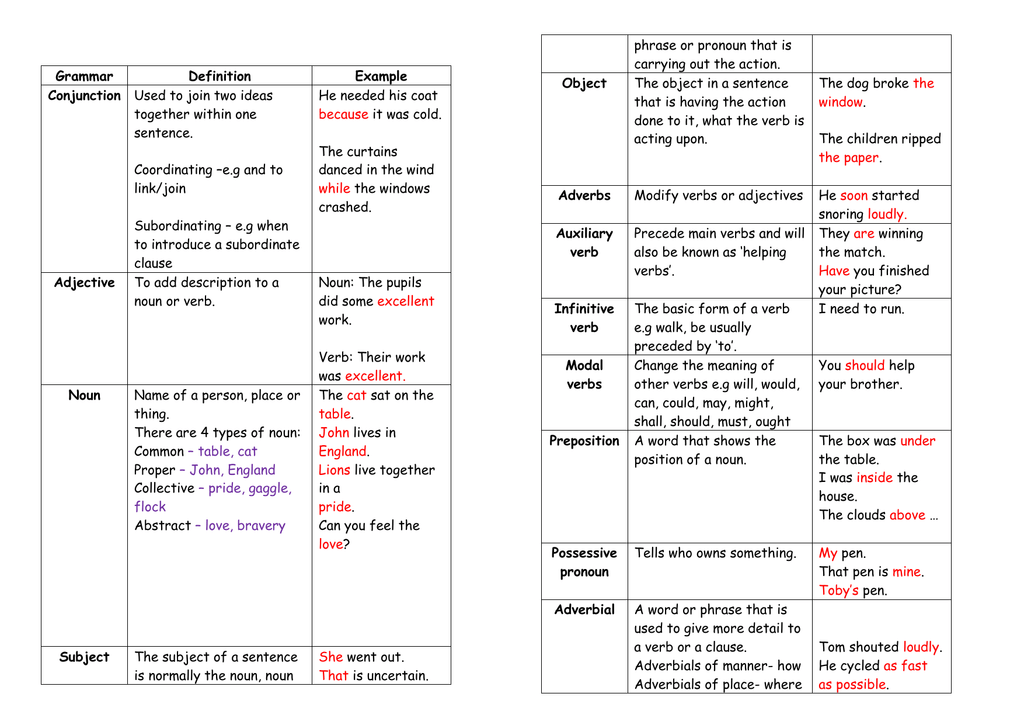verb and their types