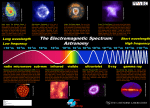 The Electromagnetic Spectrum: Astronomy 1