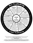 Human Trafficking Power and Control Wheel