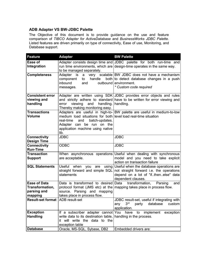 ADB Adapter VS BW-JDBC Palette