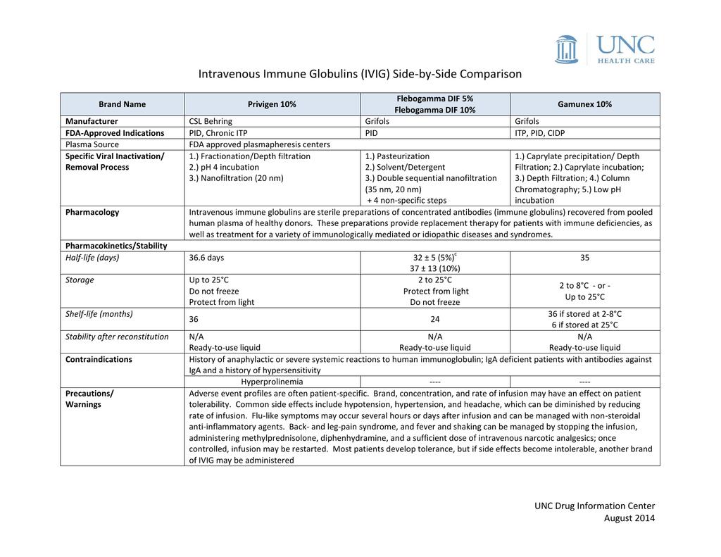 IVIG Comparison - UNC Health Care