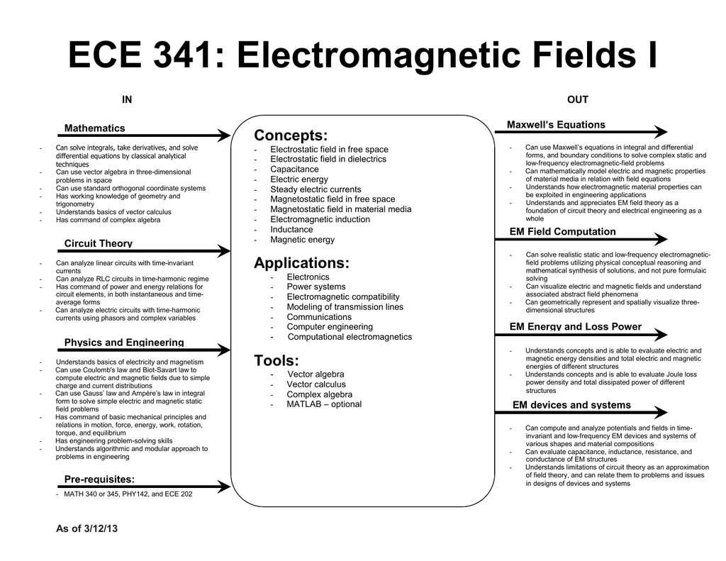 ECE 341: Electromagnetic Fields I Concepts: Maxwell's Equations
