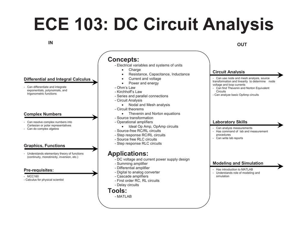 ECE 103: DC Circuit Analysis Concepts: IN