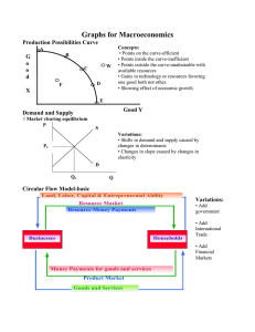 Graphs for Macroeconomics Production Possibilities Curve G o