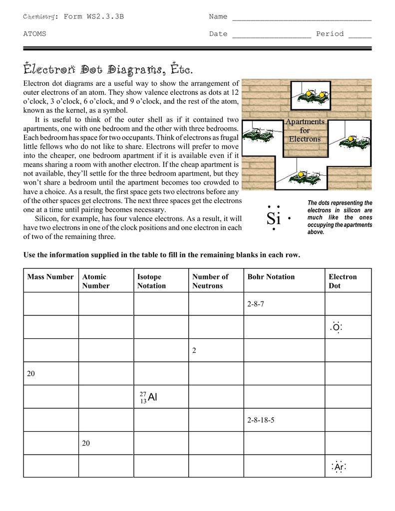 Electron Dot Diagrams Etc – Isotopic Notation Worksheet