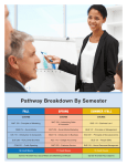 Pathway Breakdown By Semester FALL SPRING SUMMER / FALL