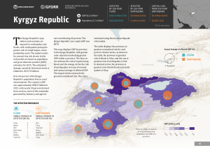 Kyrgyz Republic - Public Documents Profile Viewer
