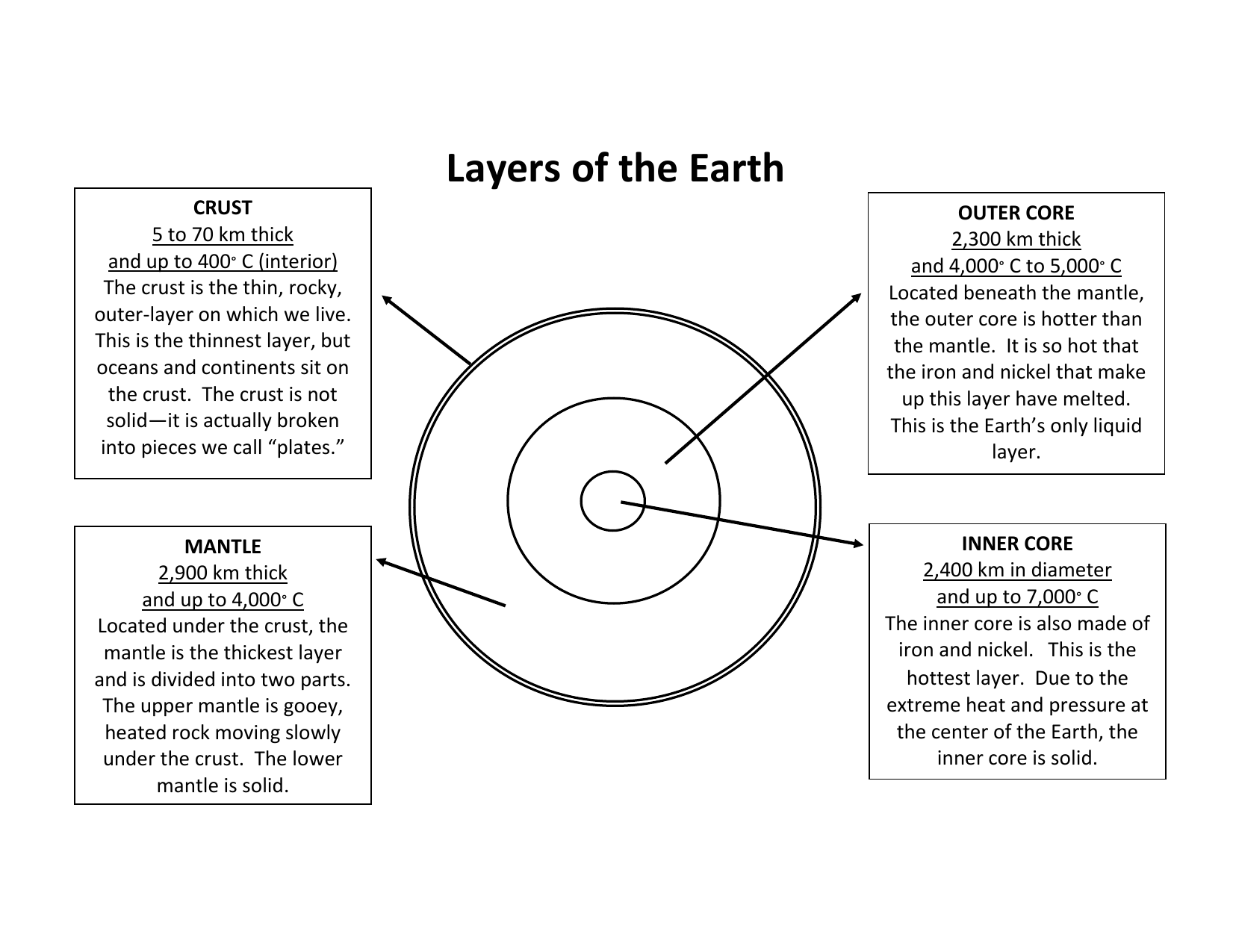 Earth Layers Black And White Diagrams Diagram 1651x1275