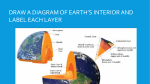 draw a diagram of earth`s interior and label each
