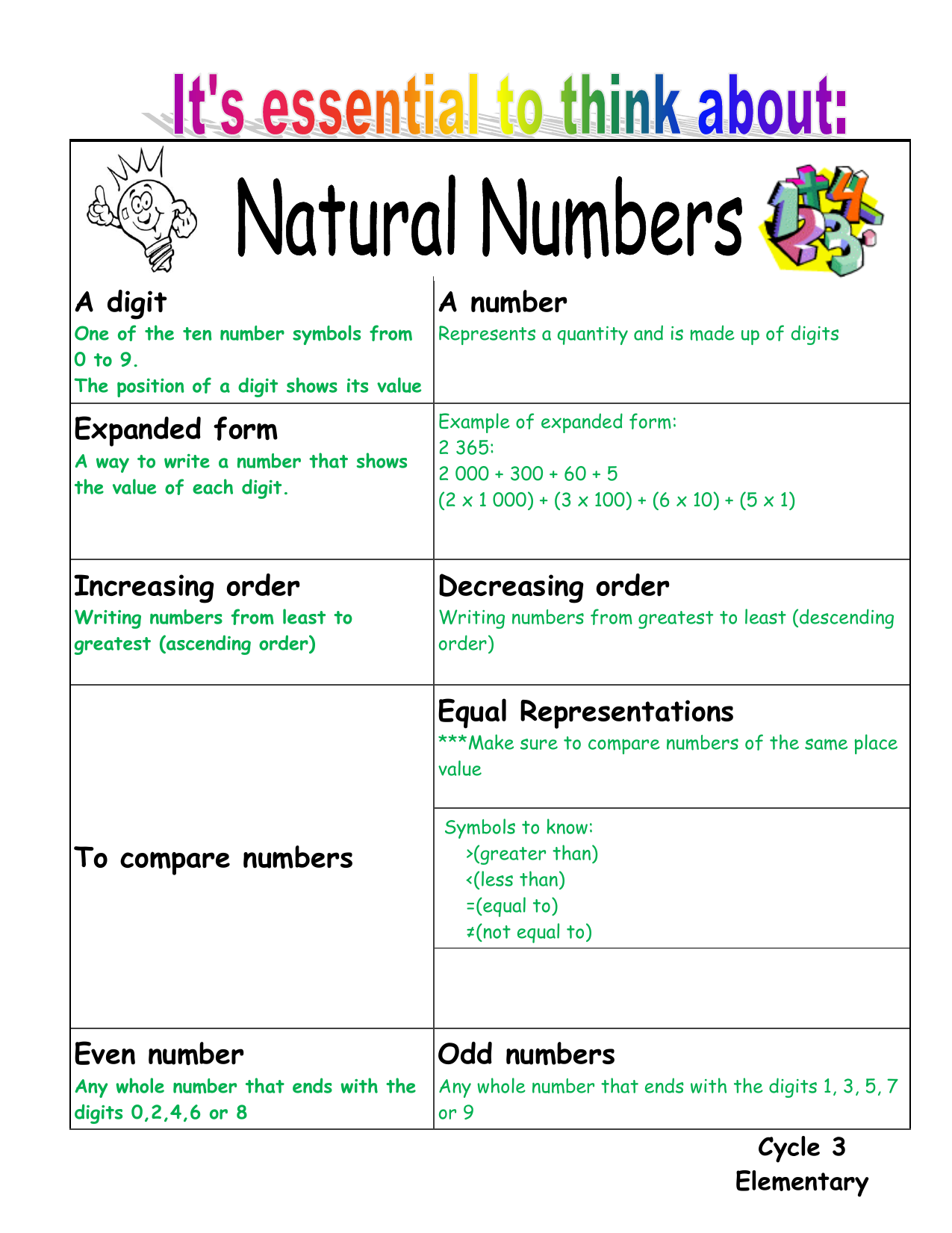 A digit A number Expanded form Increasing order Decreasing order