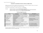 BLOOM`S TAXONOMY OF EDUCATIONAL OBJECTIVES The