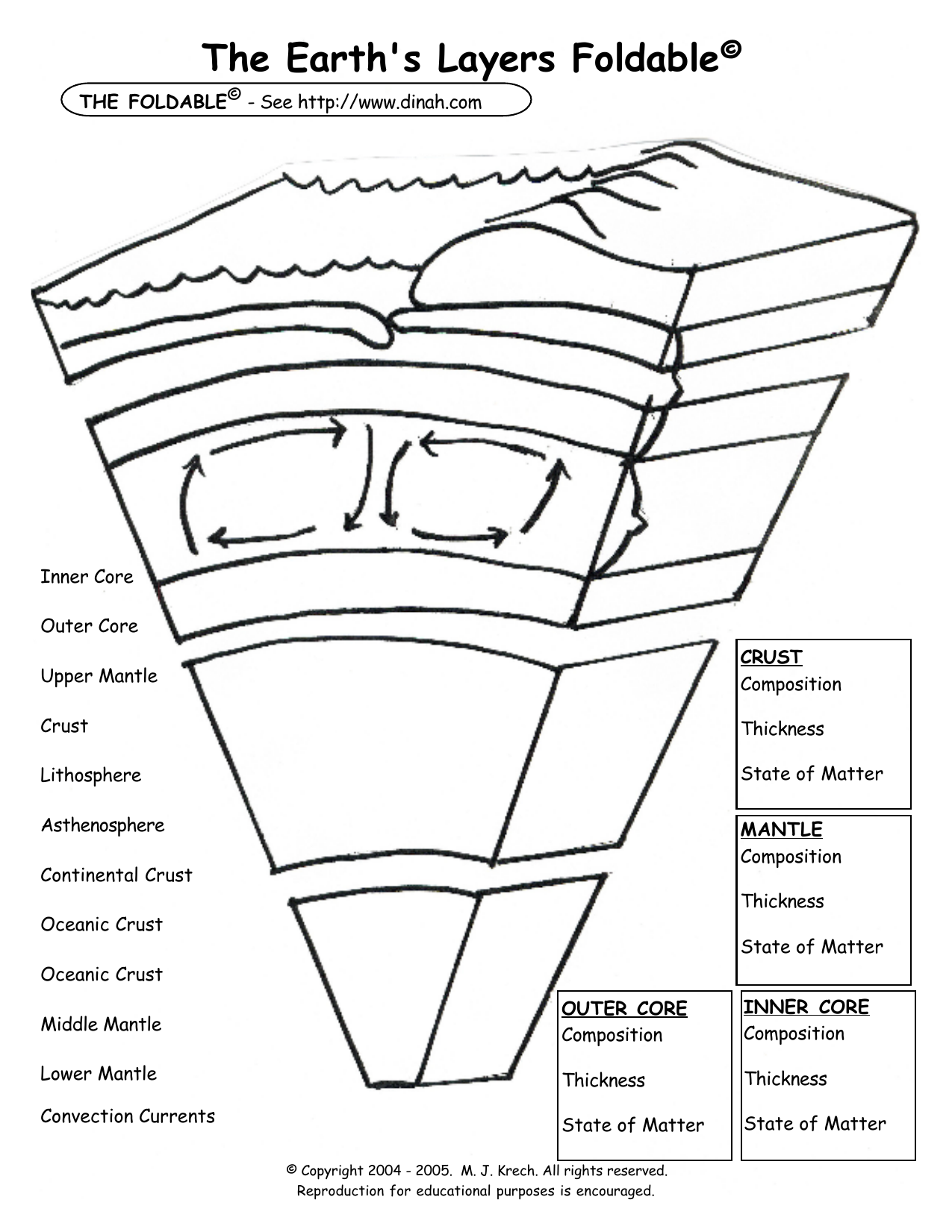 Worksheets Layers Of Earth Worksheet the earths layers foldable