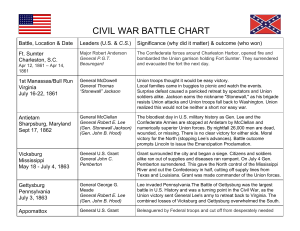 ​CIVIL WAR BATTLE CHART​