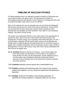 TIMELINE OF NUCLEAR PHYSICS