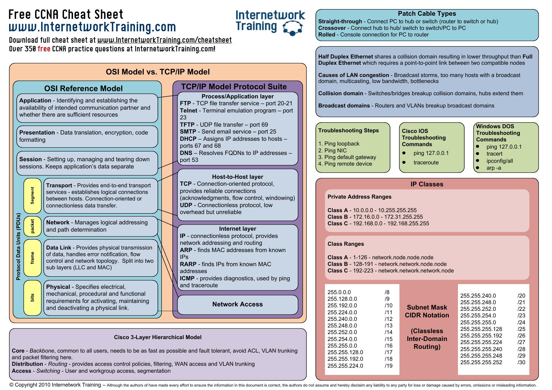 CCNA cheat sheet - Internetwork Training