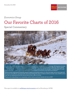 Our Favorite Charts of 2016
