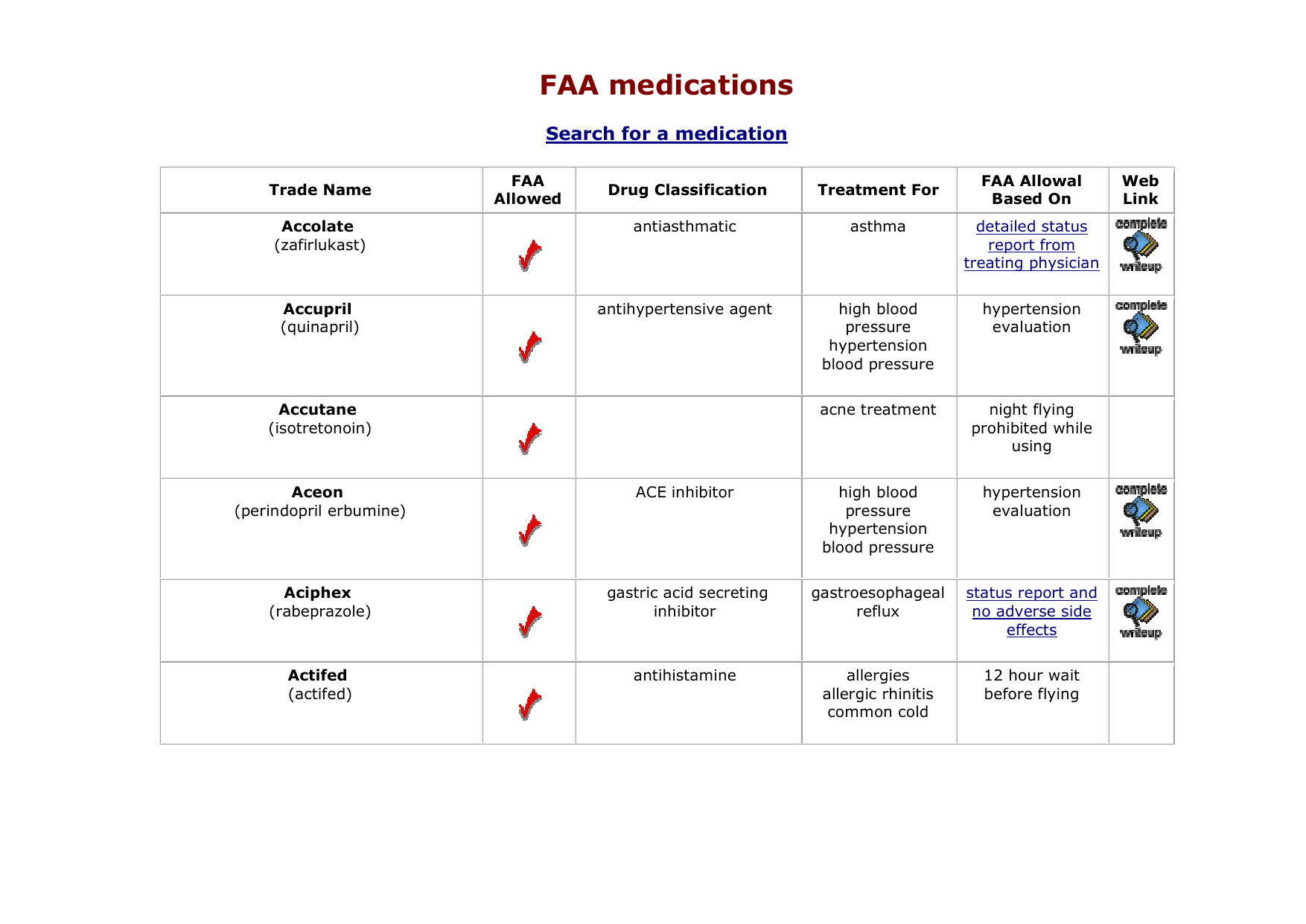 FAA approved medication list